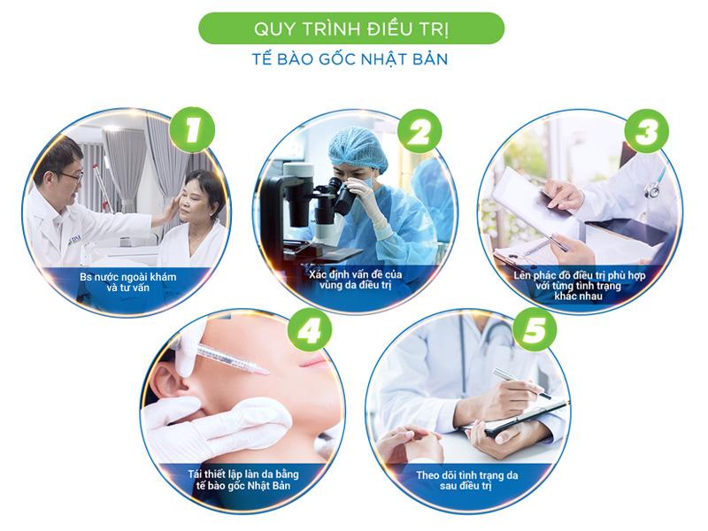 quy trình điều trị