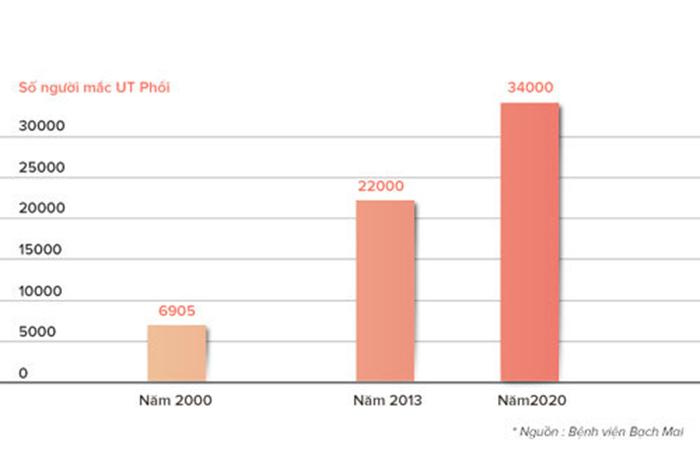 tỉ lệ ung thư phổi ở Việt Nam